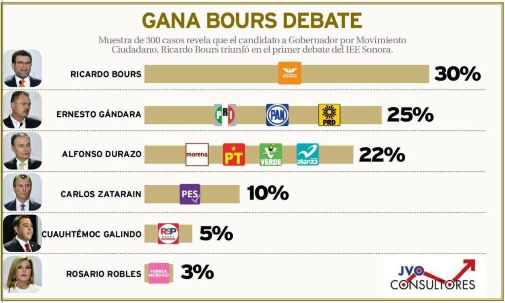 resultados de debate de candidatos a gobernador de sonora 2021
